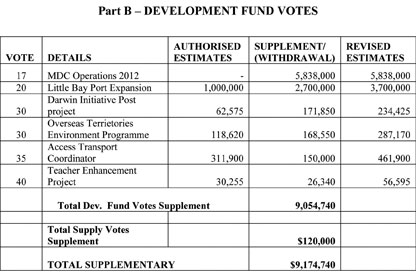 Supplementary-Appropriation-(No--2)-Bill-2012-3---Development-Funds-vote