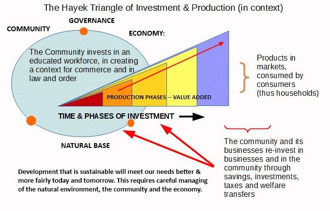 Heyek triangle