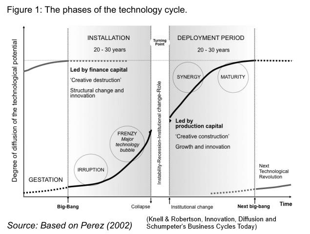 technology cycle
