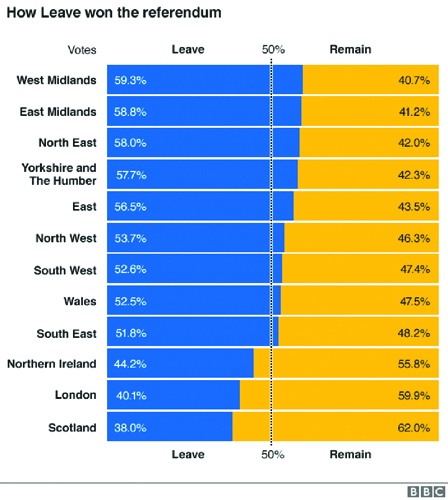 _90083274_eu_ref_uk_regions_leave_remain_gra624_sorted