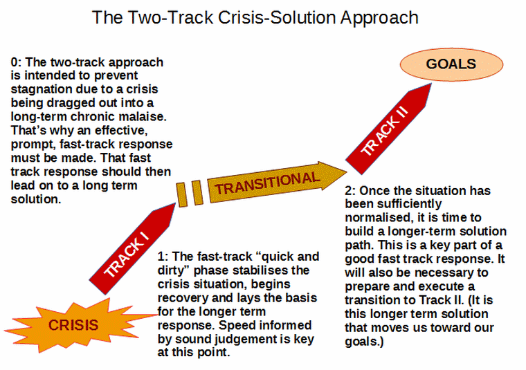 two track