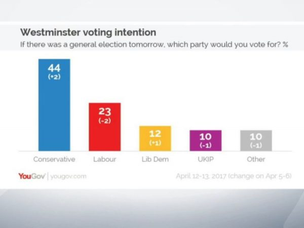 Latest YouGov poll suggests Tories as most popular party
