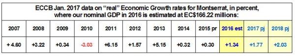 ECCB Jan 2017 data