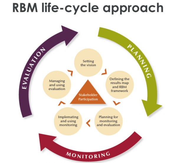 CARICOM RBM life-cycle approach