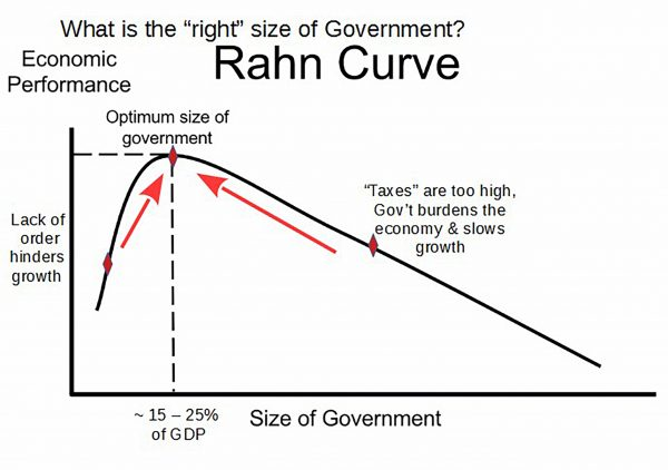 size of govt