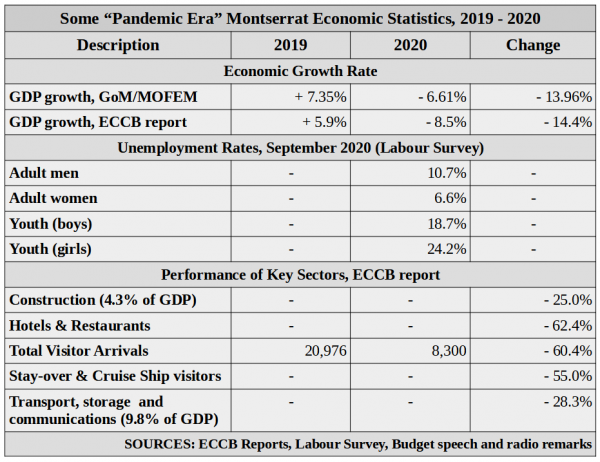 sources-ECCB-Reports-Labour-survey-Budget-speech-and-radio-remarks